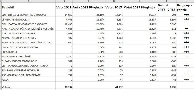 Statistikat e Zgjedhjeve Lokale 2013 - 2017_2