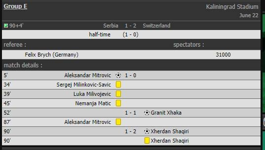 Game stats Serbia 1_2 Swizzerland