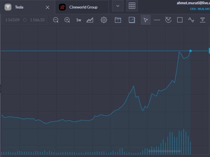 Tesla Stock one Week